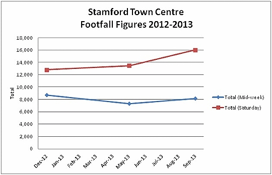Stamford Footfall Displays a larger version of this image in a new browser window